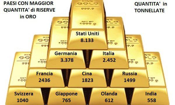 andamento prezzo oro